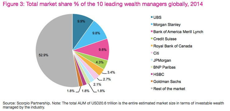 Top 10 Dominate Market Share In The Wealth Industry As Ubs