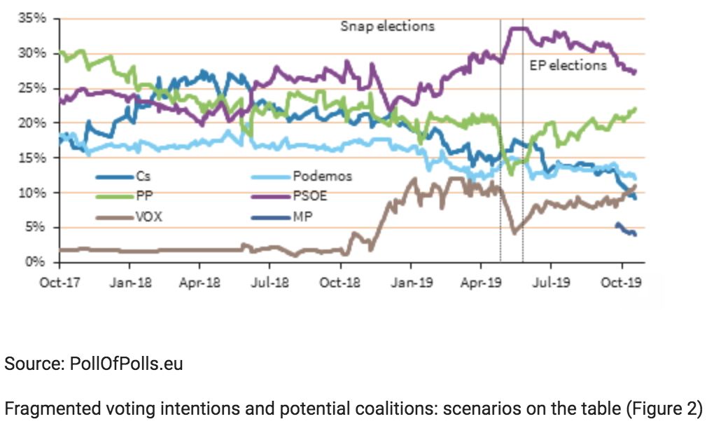 Fragmented voting intentions and potential coalitions: scenarios on the table (Figure 2)
