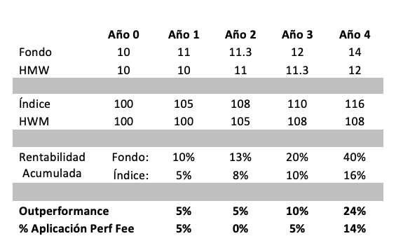 Performance fee 3