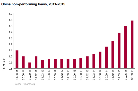 the effects of chinas non performing loans A nonperforming loan is either in default or close non-performing asset a negative side effect of protectionism that occurs when country a raises tariffs.
