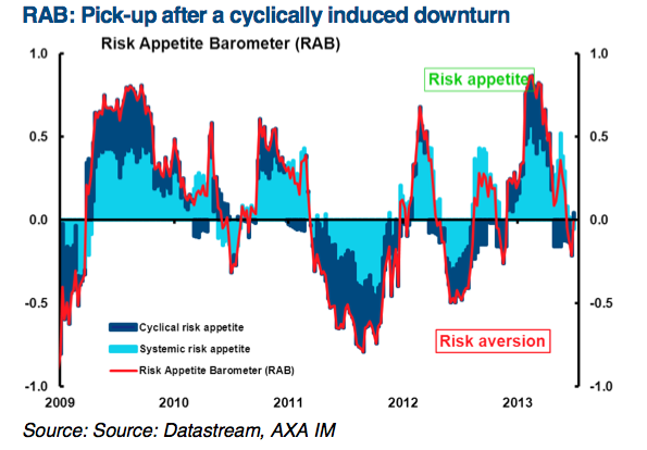 RAB: Pick-up after a cyclically induced downturn