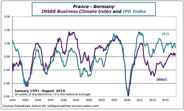 Germany and France on a Slower Momentum | Funds Society